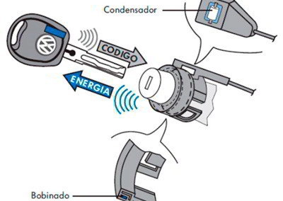 llave con transponder
